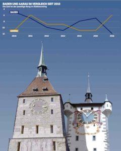 Städteranking 2016: Ein Vergleich zwischen Aarau und Baden, Quelle: Wüest & Partner, Grafik: MTA/Montage